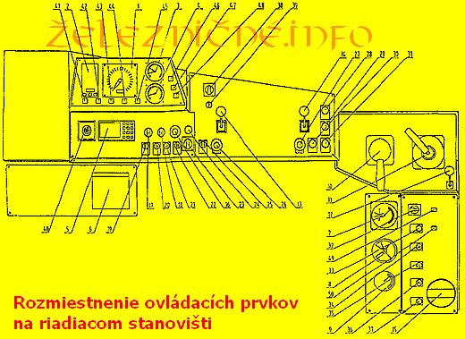 Riadiaci panel MV 812