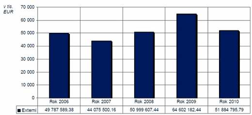 2011_analyza_graf1