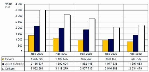 2011_analyza_graf2