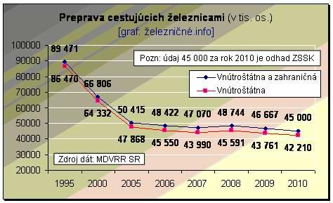 graf_zssk_01