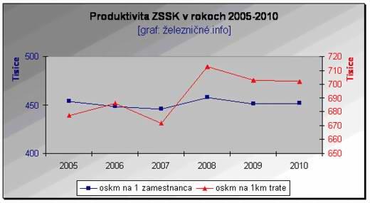 graf_zssk_05
