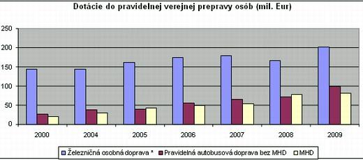 revitalizacia_graf1