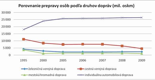 revitalizacia_graf2